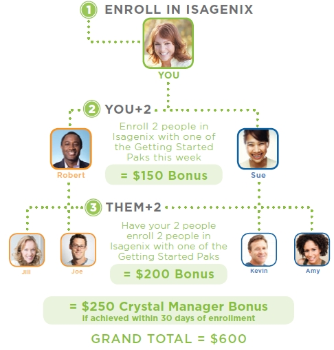 Isagenix Crystal Manager