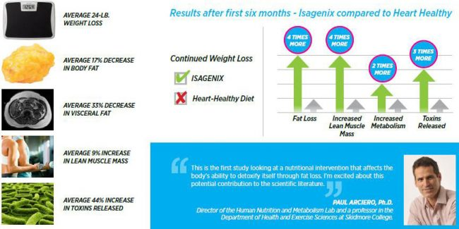 Amazing Results from College Study on Isagenix!