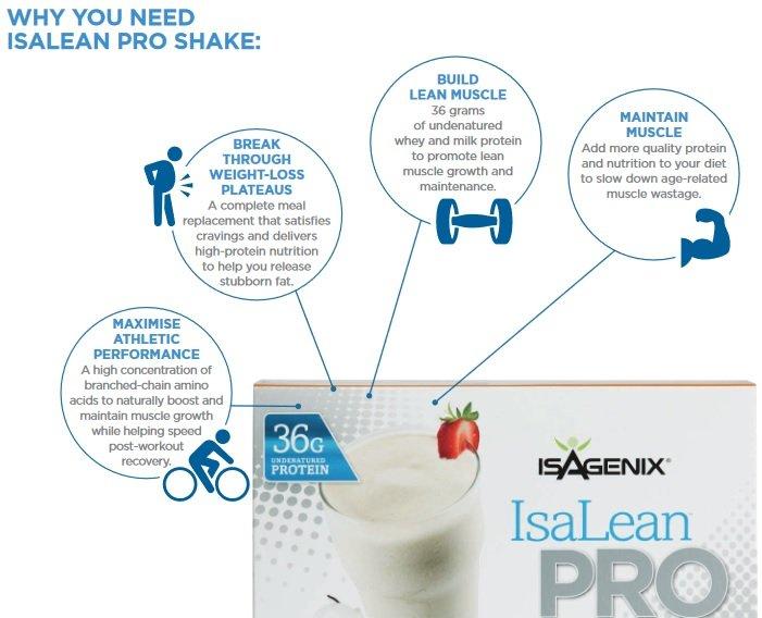Isagenix Isalean Pro 36g Of Protein In Isagenix Pro Shakes