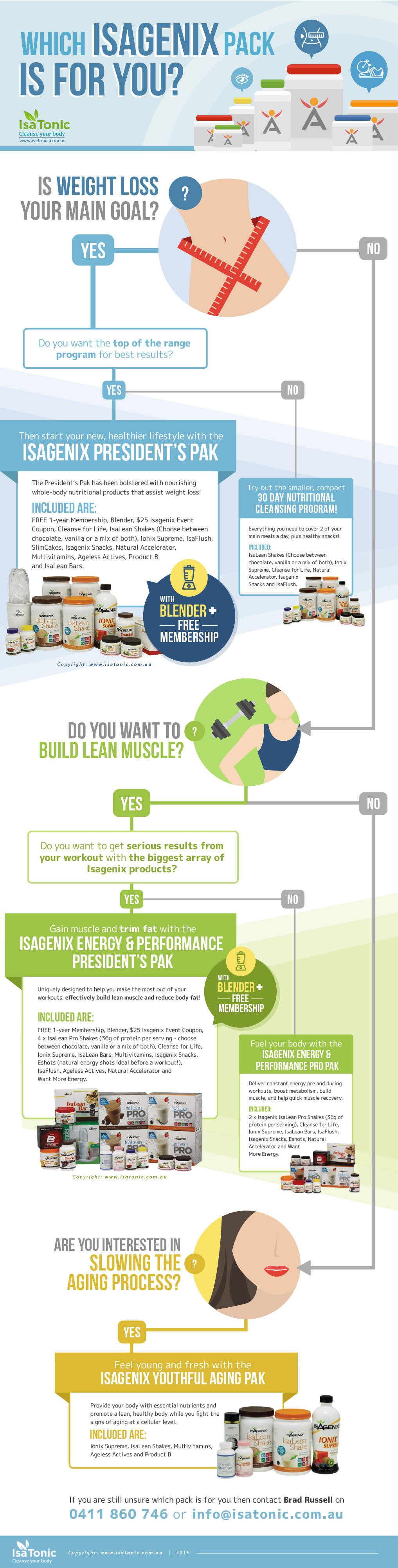 Which Isagenix Pack is for You Infographic