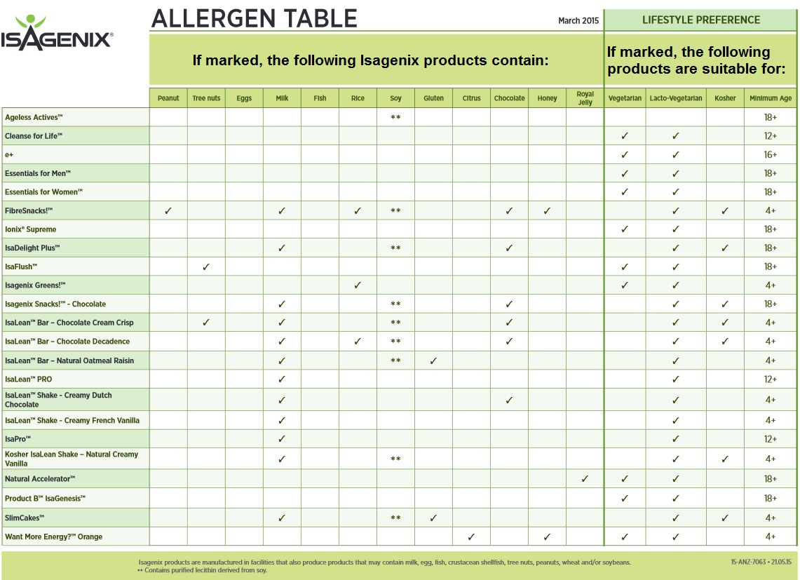 Isagenix allergies gluten and dairy isatonic for Table 52 gluten free