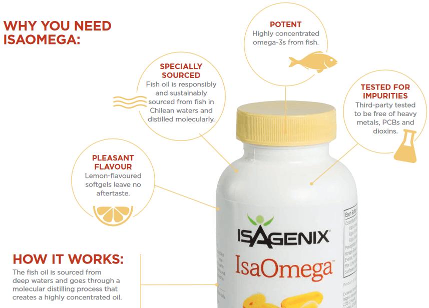 IsaOmega Benefits