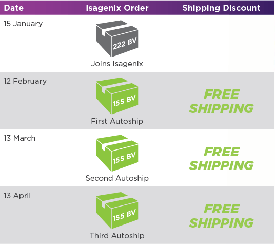 Free for Three Shipping Promo