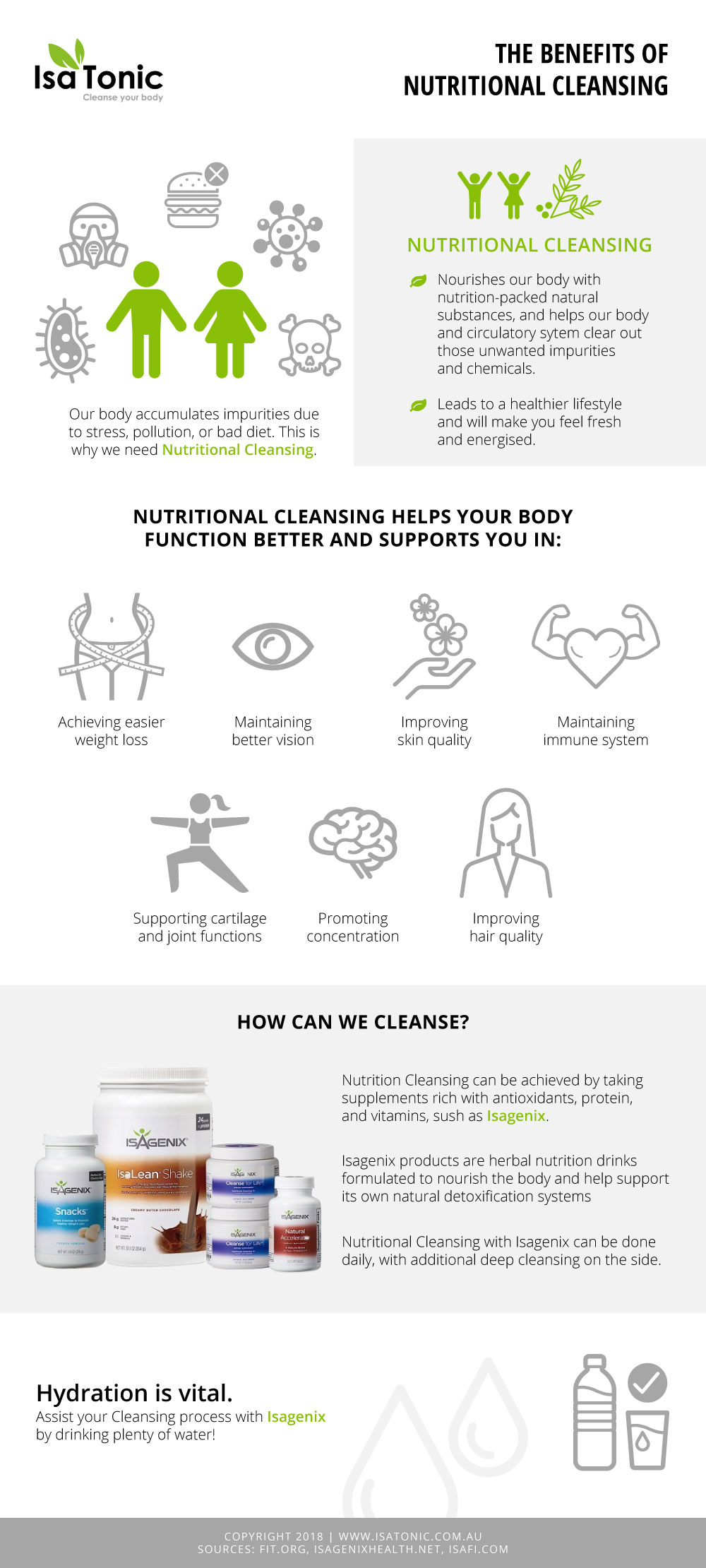 Benefits Nutritional Cleansing Infographic